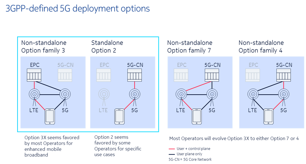 3GPP-defined 5G Deployment options
