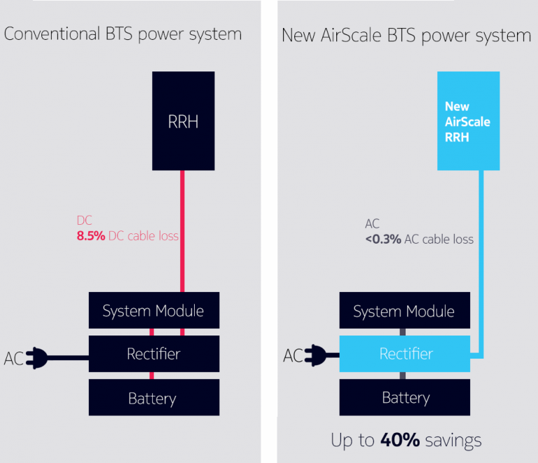 BTS power system diagrams