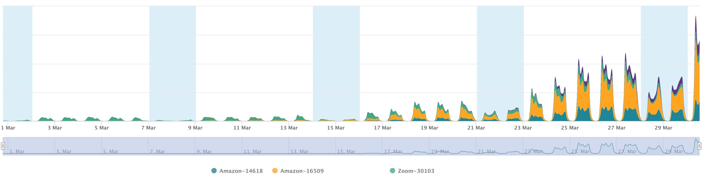 amazon cdn graph