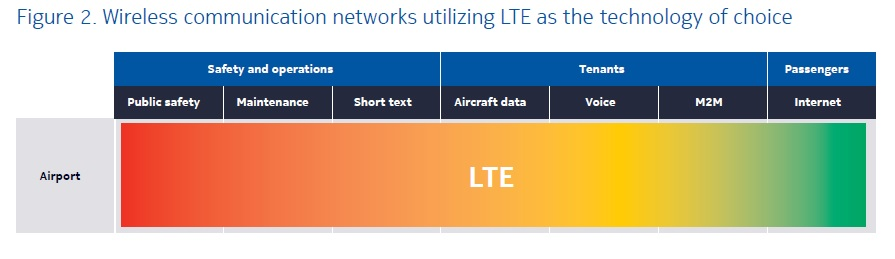 Airport wireless communications with LTE