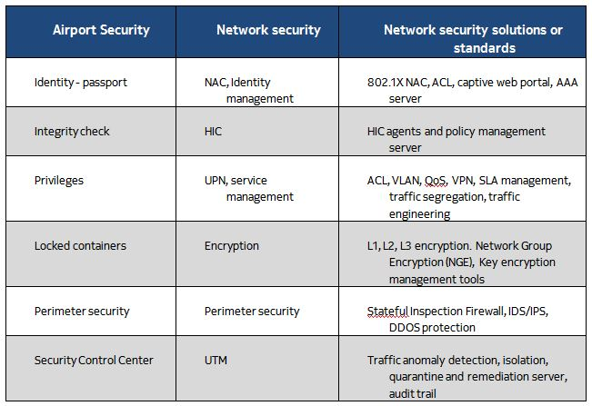AirportvsNetworkSecurity