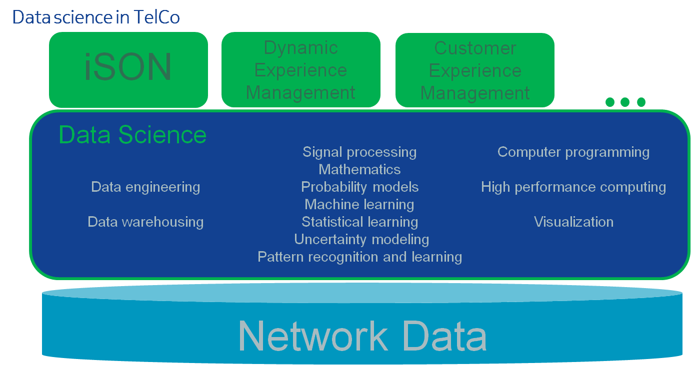 DataScience in Telco
