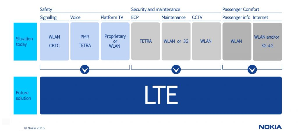 LTE G2T for Urban Rail_2