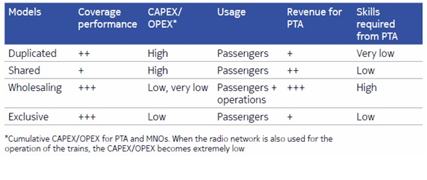 Lte for Rail business models table
