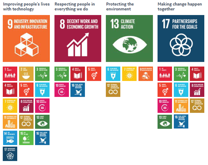 Nokia commits to UN Sustainable Development Goals 2015-16