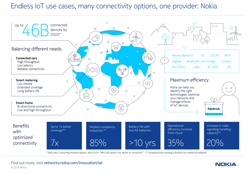 Nokia_endless-IoT-use-cases_final_hires