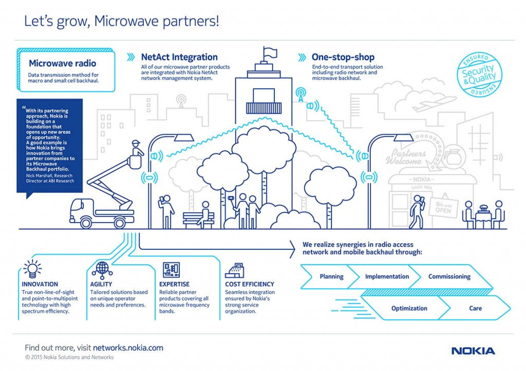 Nokia_microwavetransport_infographic_1302105.