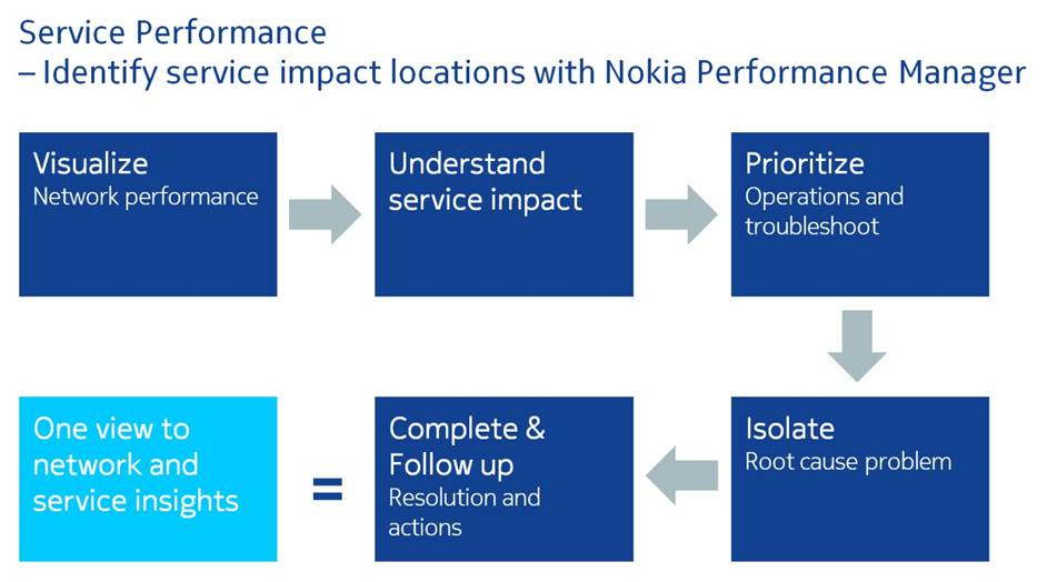 Perf Manager_Nokia