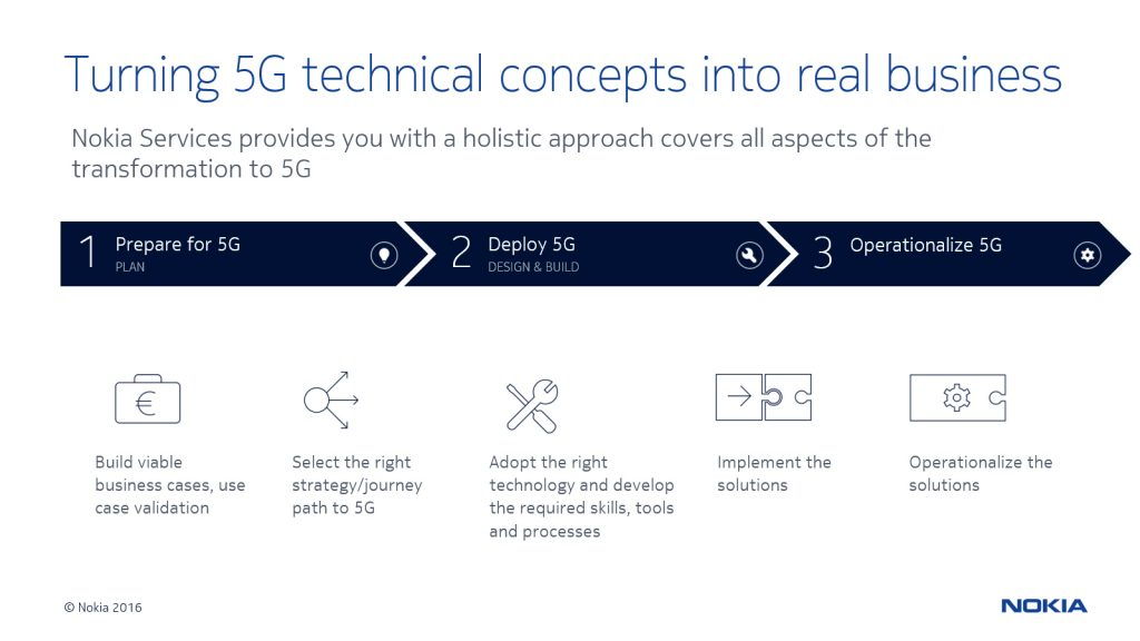 Picture 4 Nokia Turning_5G_technical_concepts