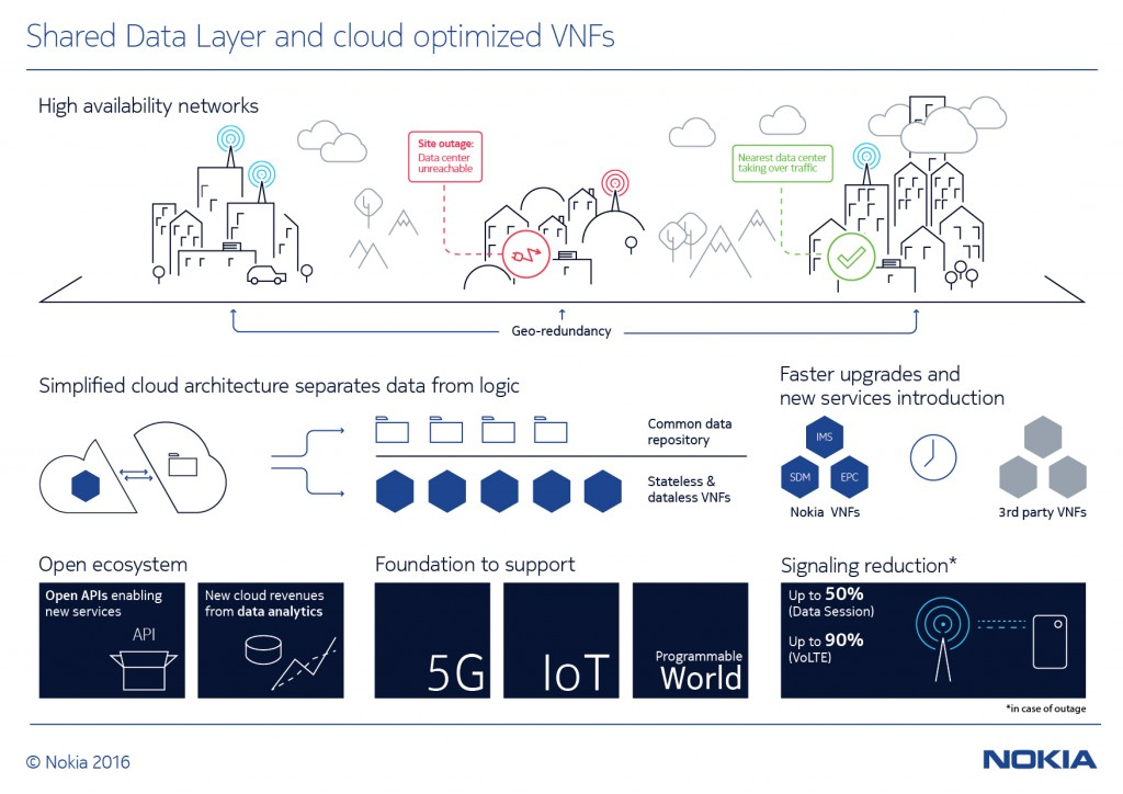 Shared Data Layer and cloud optimized VNFs