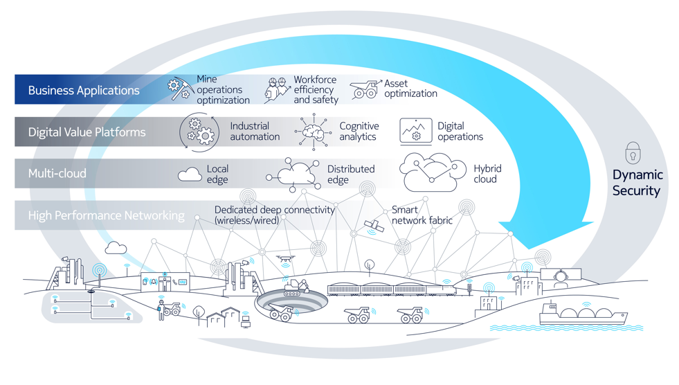 Nokia Bell Labs Future X architecture for mining image