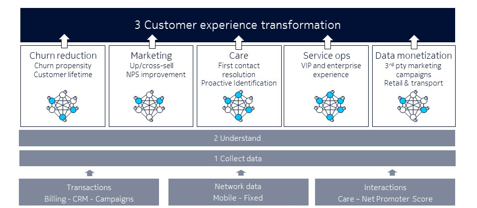 Customer experience transformation