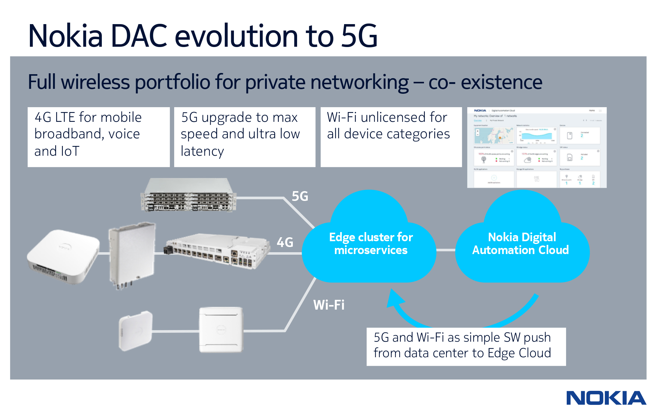 Nokia DAC evolution to 5G
