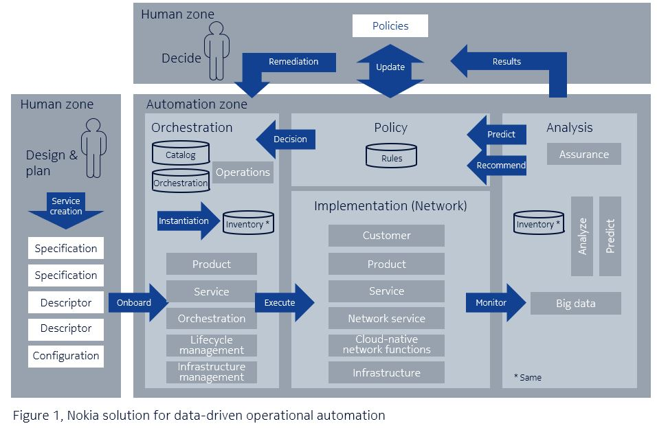 data-driven operational automation