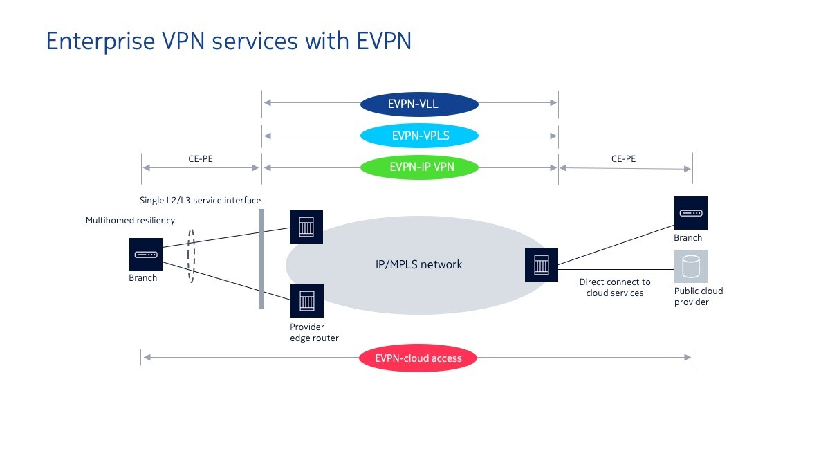 Enterprise VPN