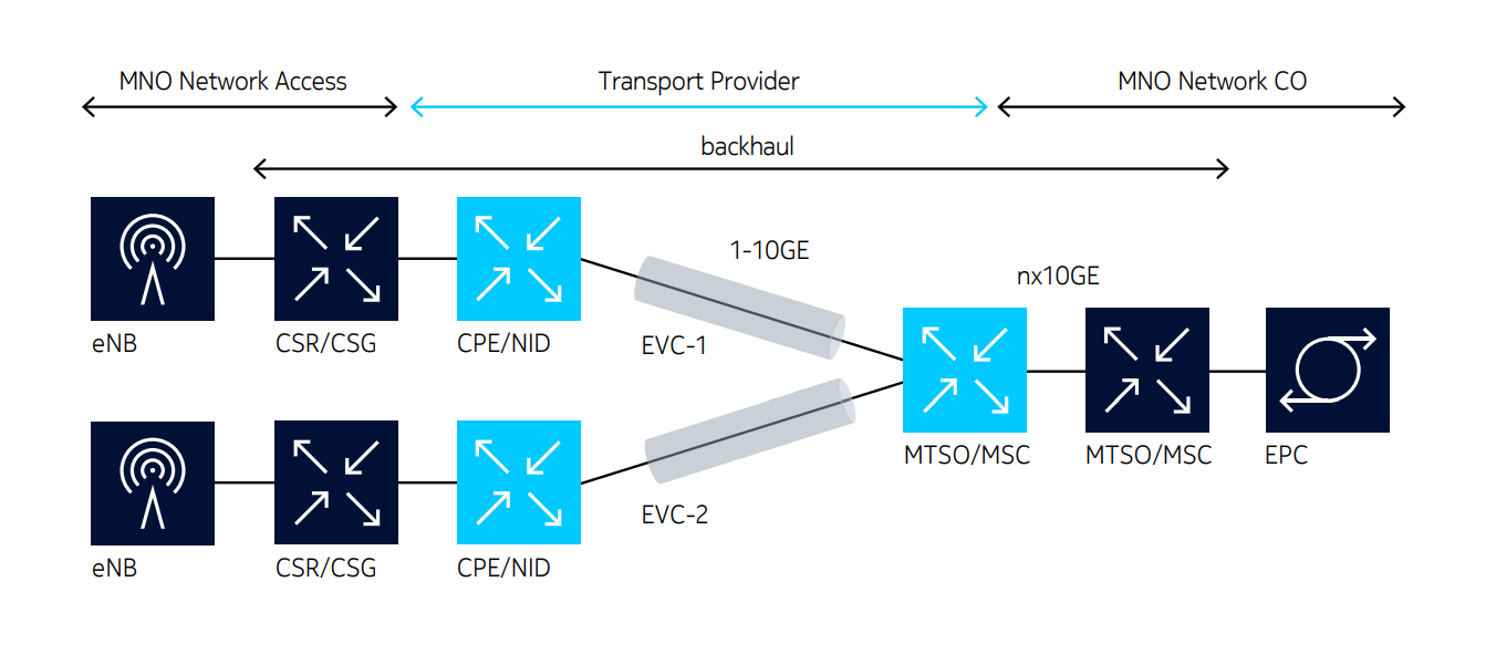 Figure 1. Typical EVC backhaul service in 4G network