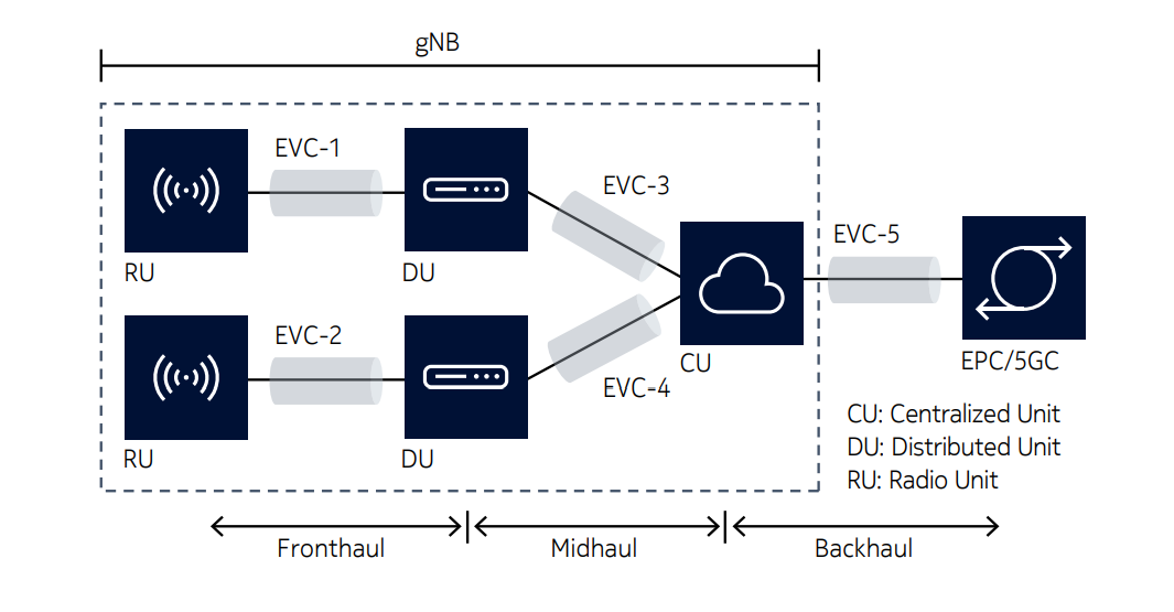 Figure 2: The three layers of the 5G gNB
