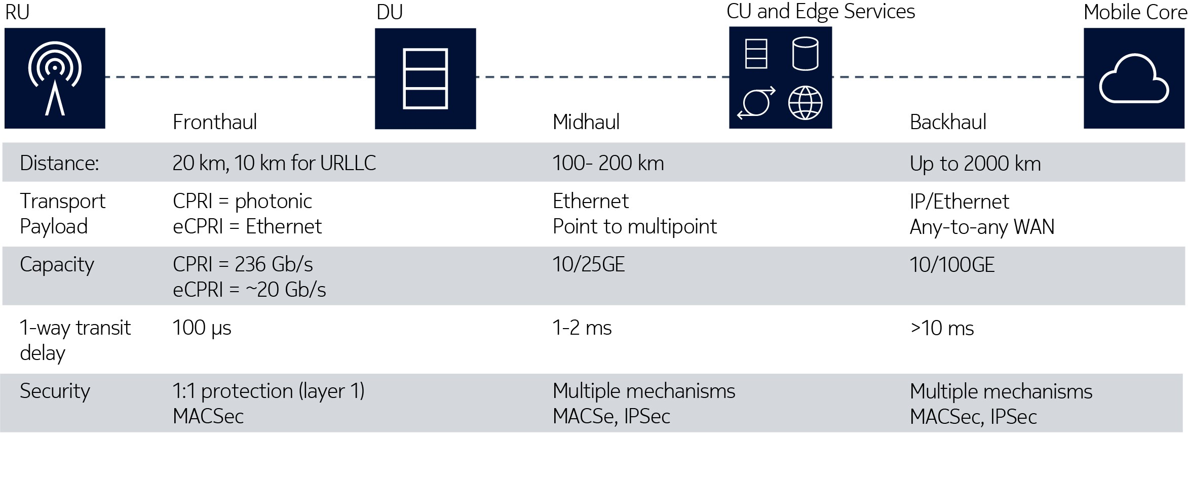 Figure 3. Typical 5G fronthaul, midhaul and backhaul configurations summarized