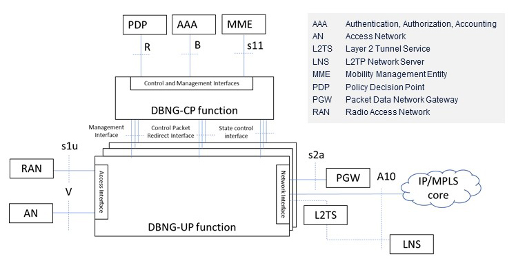 BNG architecture