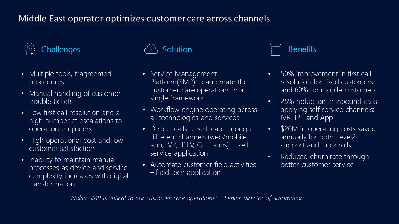 Customer care across channels