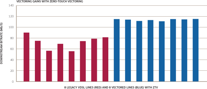 VDSL2 Vectoring Delivers on its Promise Figure 4