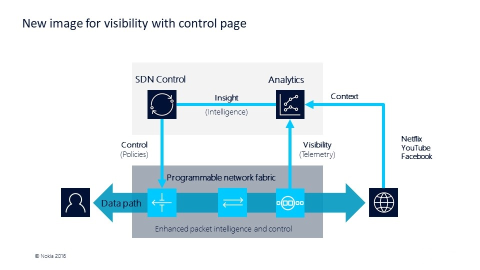 New image for visibility with control page