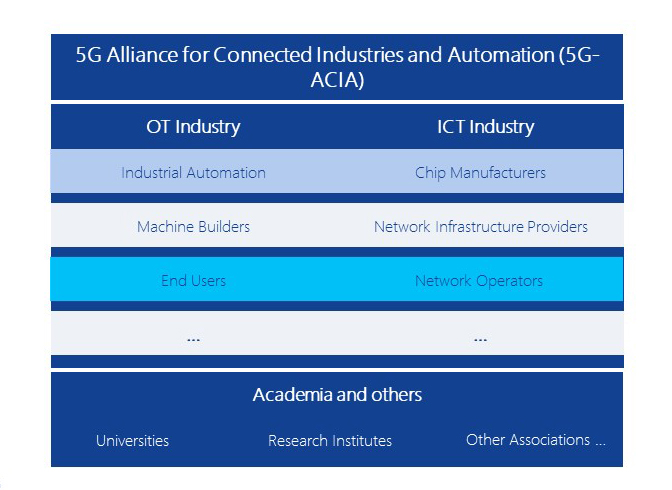 Key stakeholders of 5G-ACIA