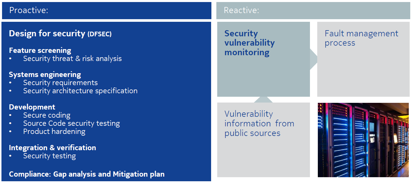 NOKIA's Design For Security (DFSEC)