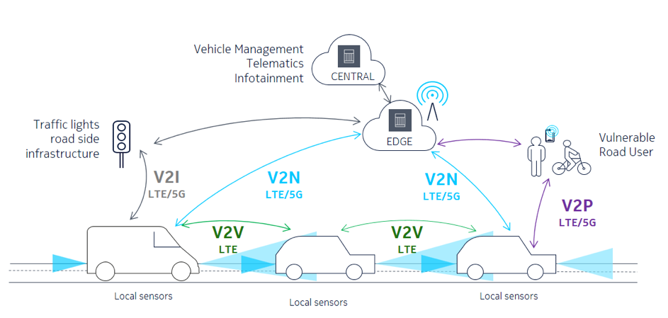 I was there: eyewitness accounts of 5G in action. The autonomous car ride graph