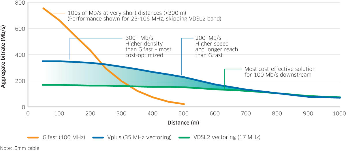 Vplus gets more out of VDSL2 vectoring
