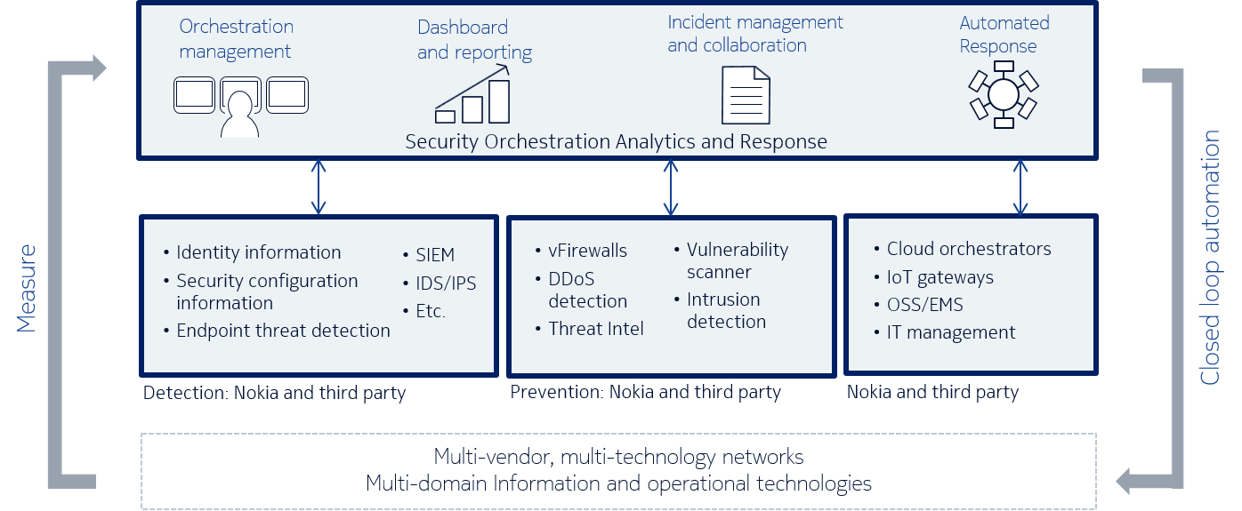 Nokia ACTIVE Security Architecture
