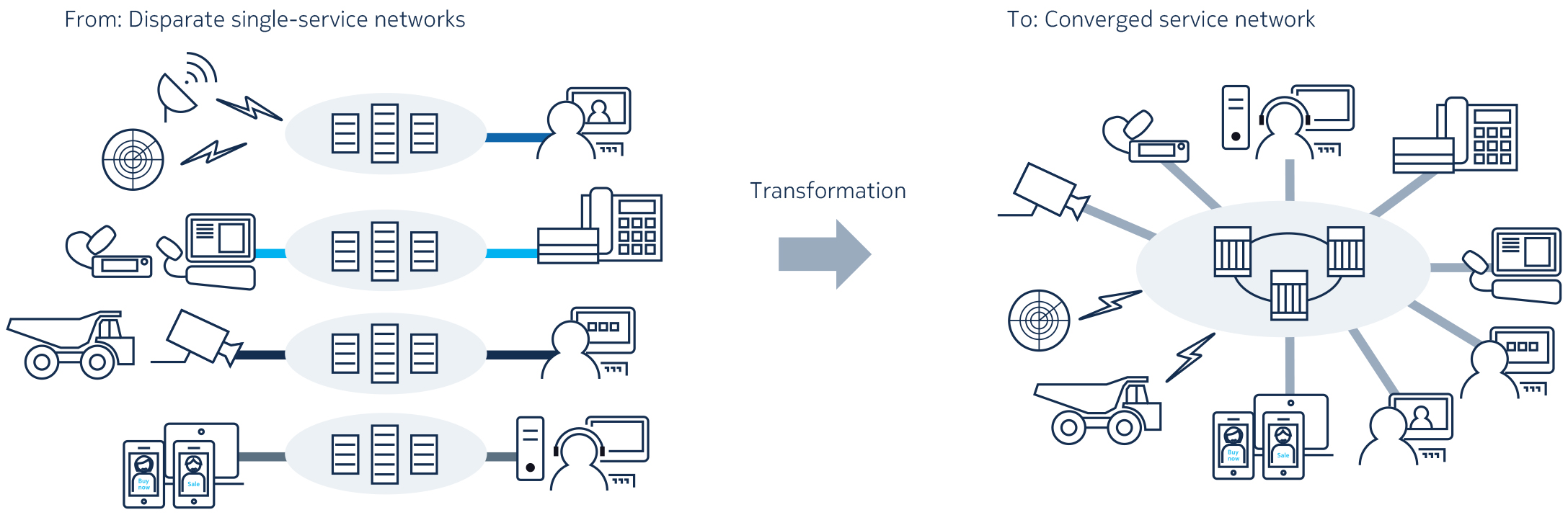 Transformation to a converged service network
