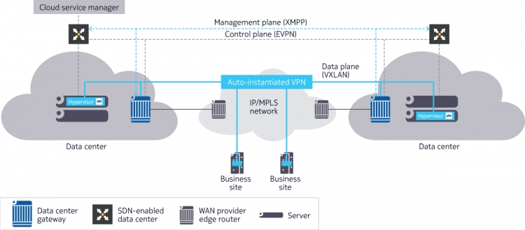 Figure 2: Seamless and unrestricted DCI across the IP/MPLS WAN