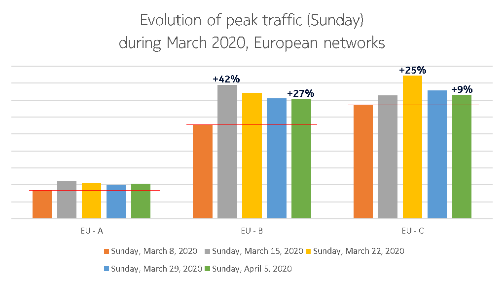 Sunday graph of traffic for Europe