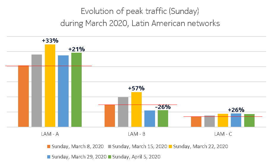 Sunday Latin America graph