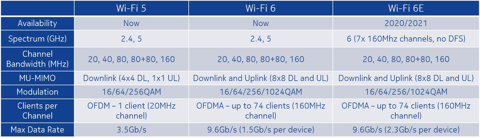 Table Wi-FI spec