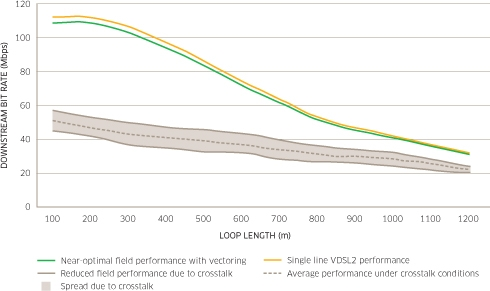 VDSL2 Vectoring in a Multi-operator Environment – Separating Fact from Fiction Figure1