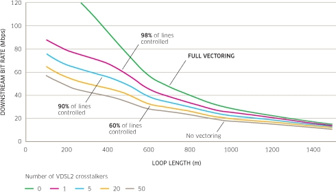 VDSL2 Vectoring in a Multi-operator Environment – Separating Fact from Fiction Figure 2