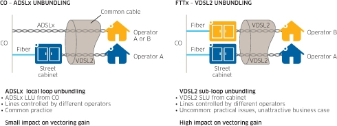 VDSL2 Vectoring in a Multi-operator Environment – Separating Fact from Fiction Figure 3