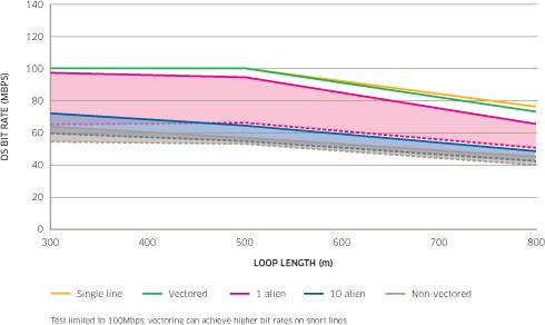 VDSL2 Vectoring in a Multi-operator Environment – Separating Fact from Fiction Figure 5