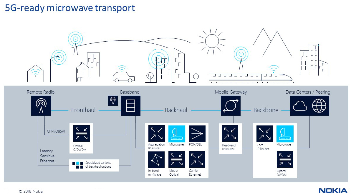 5G-ready microwave transport